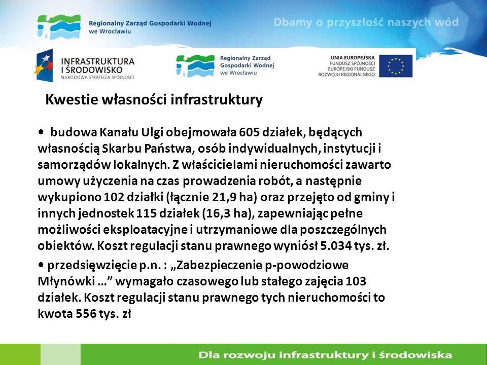 Kwestie własności infrastruktury budowa Kanału Ulgi obejmowała 605 działek, będących własnością Skarbu Państwa, osób indywidualnych, instytucji i samo
