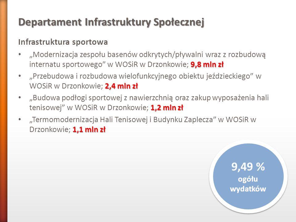 Departament Infrastruktury Społecznej Infrastruktura sportowa 9,8 mln zł Modernizacja zespołu basenów odkrytych/pływalni wraz z rozbudową internatu sp