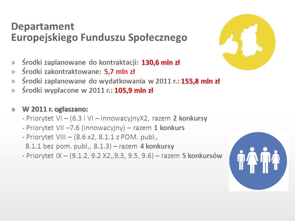 Departament Europejskiego Funduszu Społecznego 130,6 mln zł » Środki zaplanowane do kontraktacji: 130,6 mln zł » Środki zakontraktowane: 5,7 mln zł 15