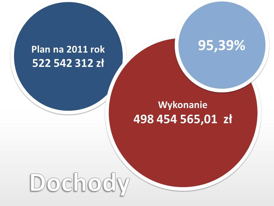 Plan na 2011 rok 522 542 312 zł Wykonanie 498 454 565,01 zł 95,39%