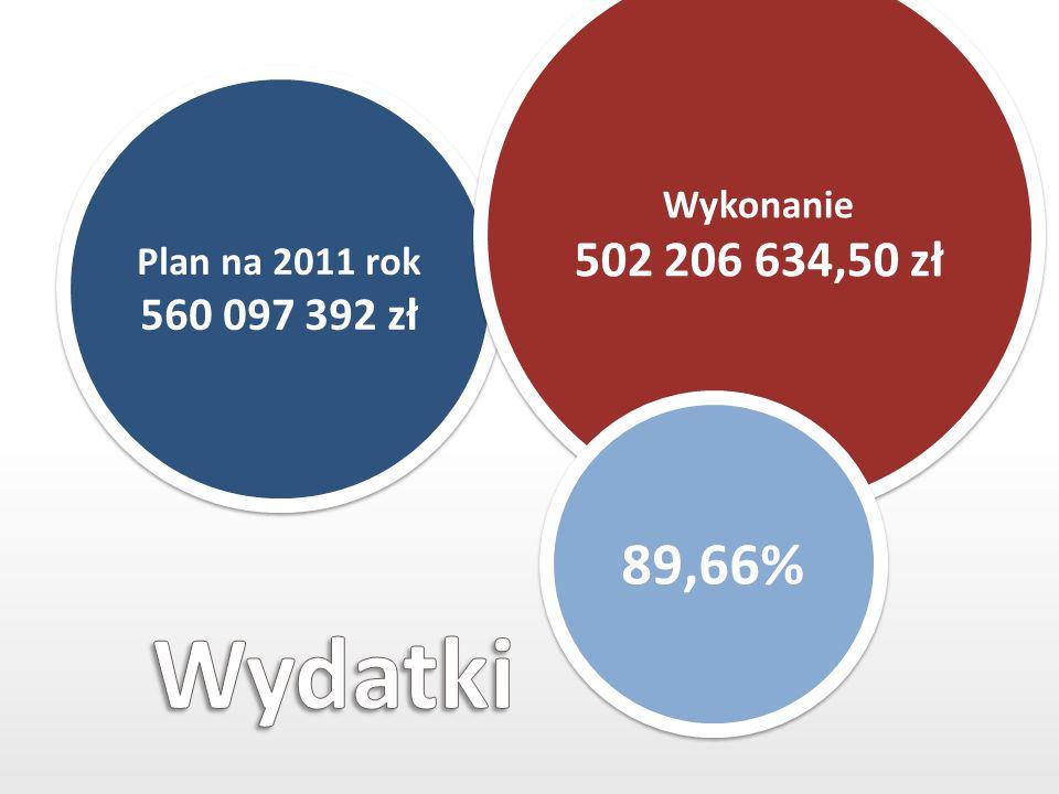 Plan na 2011 rok 560 097 392 zł Wykonanie 502 206 634,50 zł Wykonanie 502 206 634,50 zł 89,66%