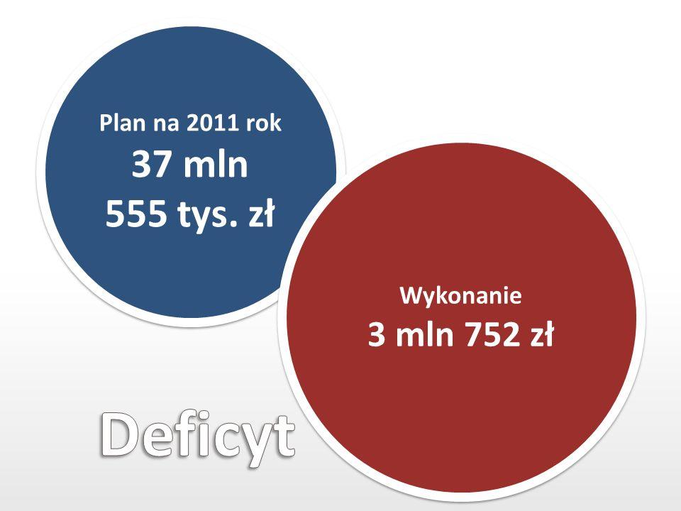 Plan na 2011 rok 37 mln 555 tys. zł Wykonanie 3 mln 752 zł Wykonanie 3 mln 752 zł