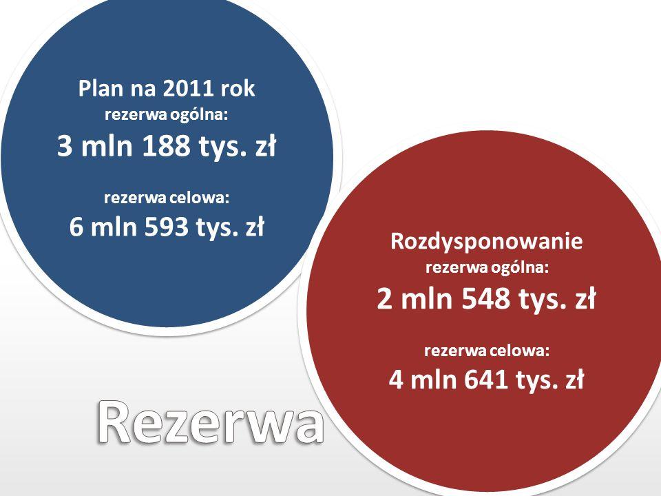 Plan na 2011 rok rezerwa ogólna: 3 mln 188 tys. zł rezerwa celowa: 6 mln 593 tys. zł Plan na 2011 rok rezerwa ogólna: 3 mln 188 tys. zł rezerwa celowa