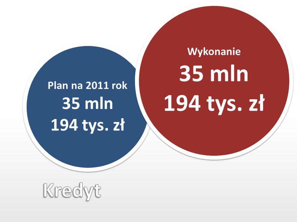 Plan na 2011 rok 35 mln 194 tys. zł Wykonanie 35 mln 194 tys. zł