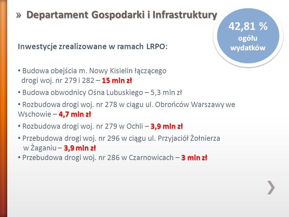 » Departament Gospodarki i Infrastruktury 42,81 % ogółu wydatków Inwestycje zrealizowane w ramach LRPO: Budowa obejścia m. Nowy Kisielin łączącego 15