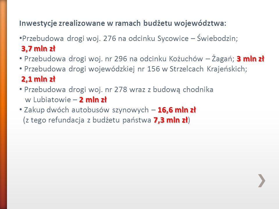 Inwestycje zrealizowane w ramach budżetu województwa: Przebudowa drogi woj. 276 na odcinku Sycowice – Świebodzin; 3,7 mln zł 3 mln zł Przebudowa drogi