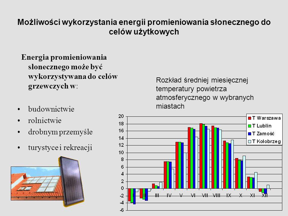 Możliwości wykorzystania energii promieniowania słonecznego do celów użytkowych Energia promieniowania słonecznego może być wykorzystywana do celów grzewczych w: budownictwie rolnictwie drobnym przemyśle turystyce i rekreacji Rozkład średniej miesięcznej temperatury powietrza atmosferycznego w wybranych miastach