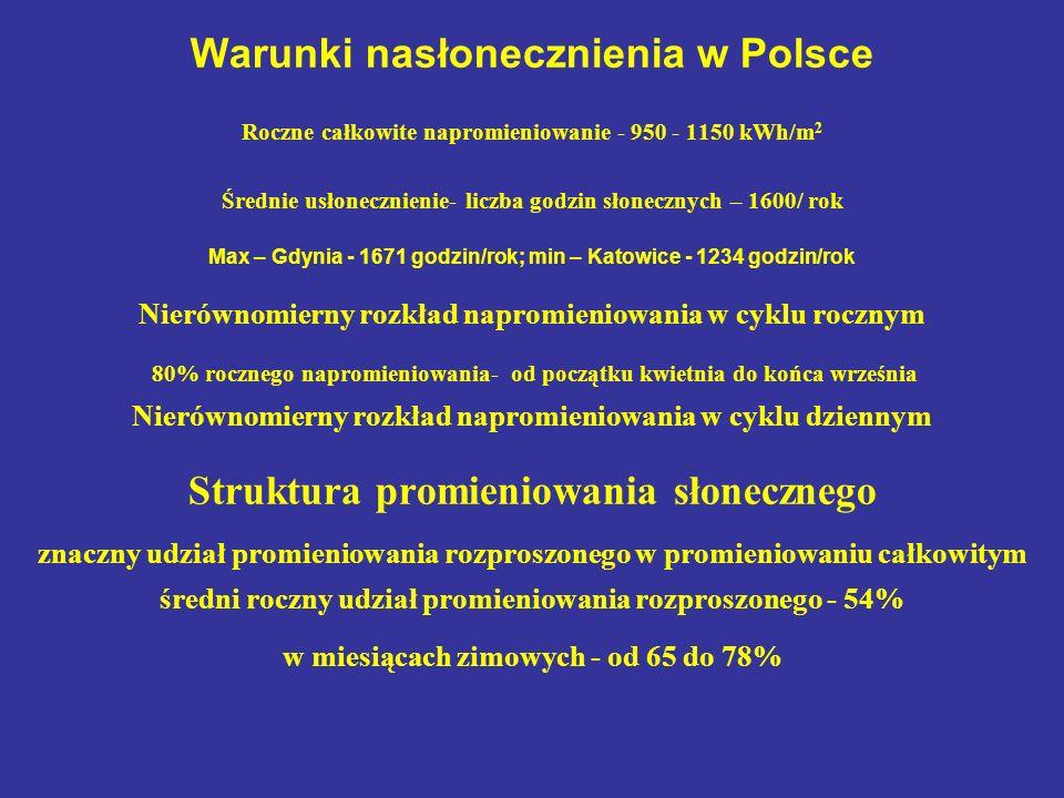 Warunki nasłonecznienia w Polsce Roczne całkowite napromieniowanie - 950 - 1150 kWh/m 2 Średnie usłonecznienie- liczba godzin słonecznych – 1600/ rok Max – Gdynia - 1671 godzin/rok; min – Katowice - 1234 godzin/rok Nierównomierny rozkład napromieniowania w cyklu rocznym 80% rocznego napromieniowania- od początku kwietnia do końca września Nierównomierny rozkład napromieniowania w cyklu dziennym Struktura promieniowania słonecznego znaczny udział promieniowania rozproszonego w promieniowaniu całkowitym średni roczny udział promieniowania rozproszonego - 54% w miesiącach zimowych - od 65 do 78%
