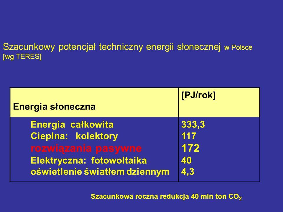 Szacunkowy potencjał techniczny energii słonecznej w Polsce [wg TERES] Energia słoneczna [PJ/rok] Energia całkowita Cieplna: kolektory rozwiązania pasywne Elektryczna: fotowoltaika oświetlenie światłem dziennym 333,3 117 172 40 4,3 Szacunkowa roczna redukcja 40 mln ton CO 2