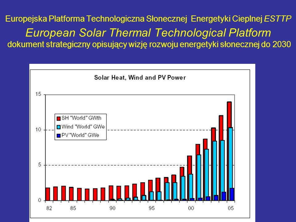 Europejska Platforma Technologiczna Słonecznej Energetyki Cieplnej ESTTP European Solar Thermal Technological Platform dokument strategiczny opisujący wizję rozwoju energetyki słonecznej do 2030