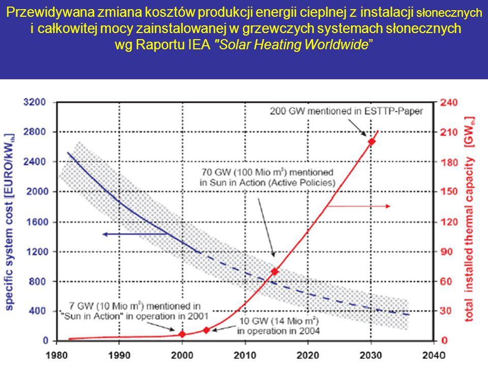 Przewidywana zmiana kosztów produkcji energii cieplnej z instalacji słonecznych i całkowitej mocy zainstalowanej w grzewczych systemach słonecznych wg