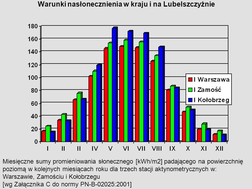 Warunki nasłonecznienia w kraju i na Lubelszczyźnie Miesięczne sumy promieniowania słonecznego [kWh/m2] padającego na powierzchnię poziomą w kolejnych miesiącach roku dla trzech stacji aktynometrycznych w: Warszawie, Zamościu i Kołobrzegu [wg Załącznika C do normy PN-B-02025:2001]