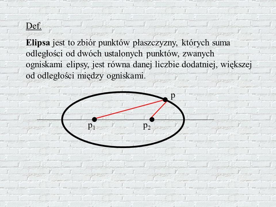 Def. Elipsa jest to zbiór punktów płaszczyzny, których suma odległości od dwóch ustalonych punktów, zwanych ogniskami elipsy, jest równa danej liczbie
