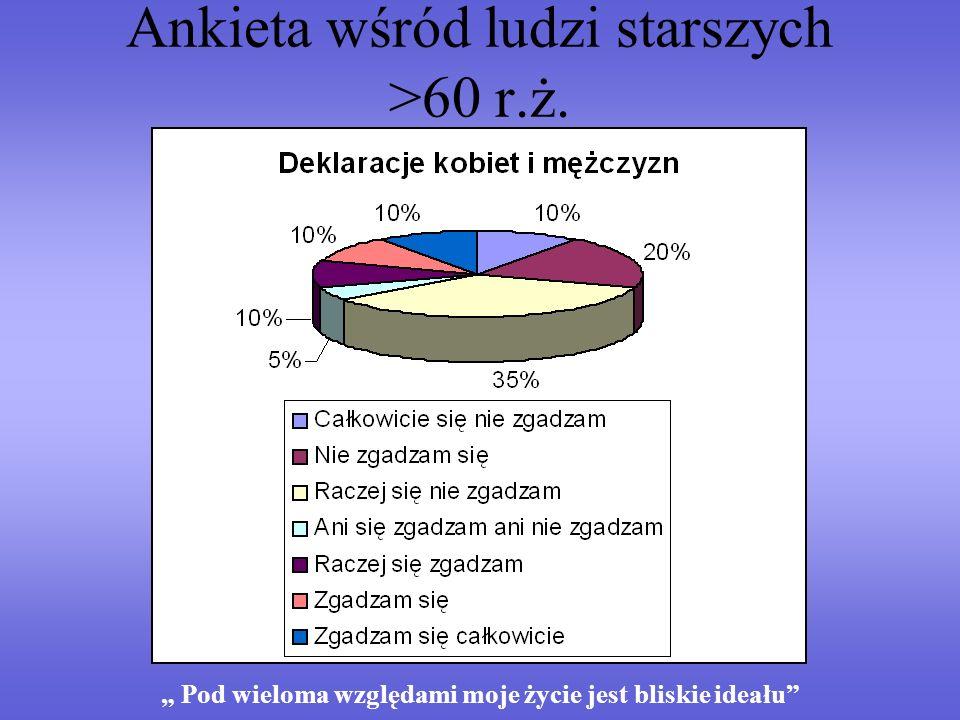 Ankieta wśród ludzi starszych >60 r.ż. Pod wieloma względami moje życie jest bliskie ideału