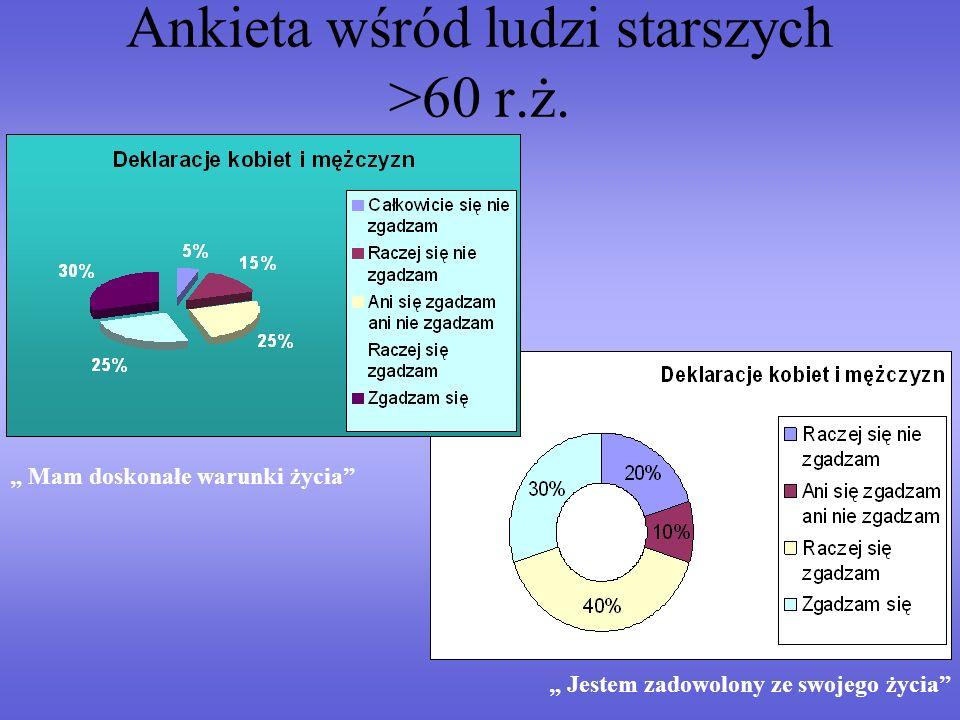 Ankieta wśród ludzi starszych >60 r.ż. Mam doskonałe warunki życia Jestem zadowolony ze swojego życia
