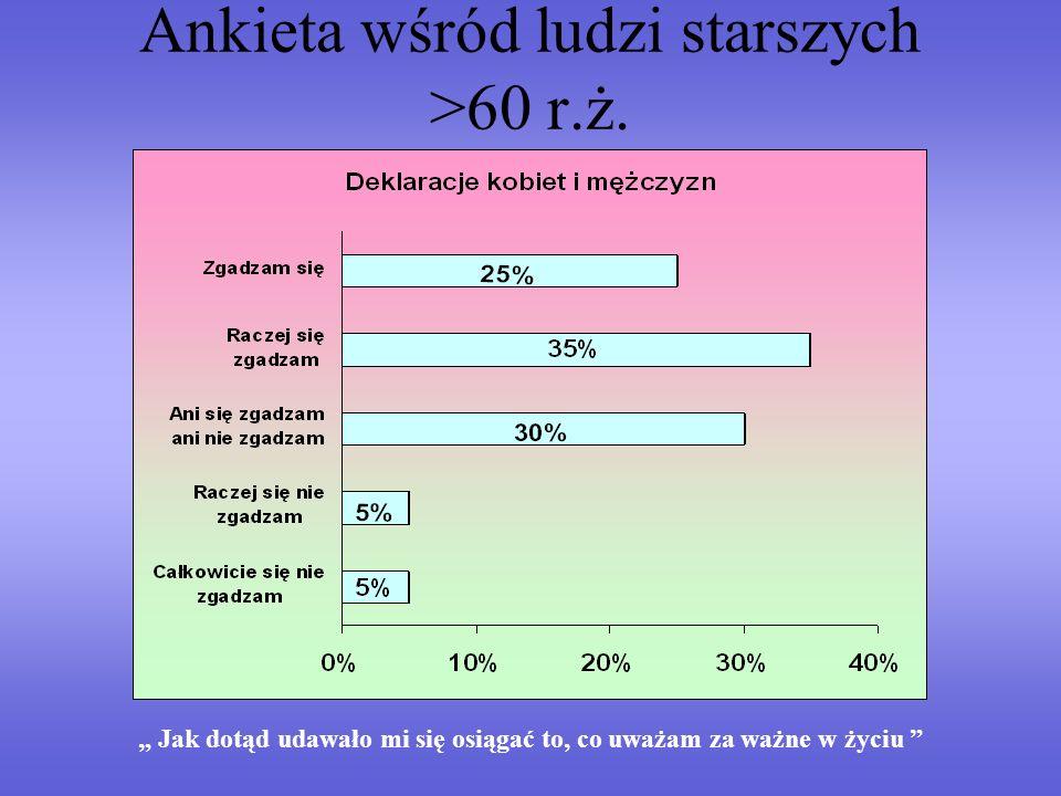 Ankieta wśród ludzi starszych >60 r.ż. Jak dotąd udawało mi się osiągać to, co uważam za ważne w życiu