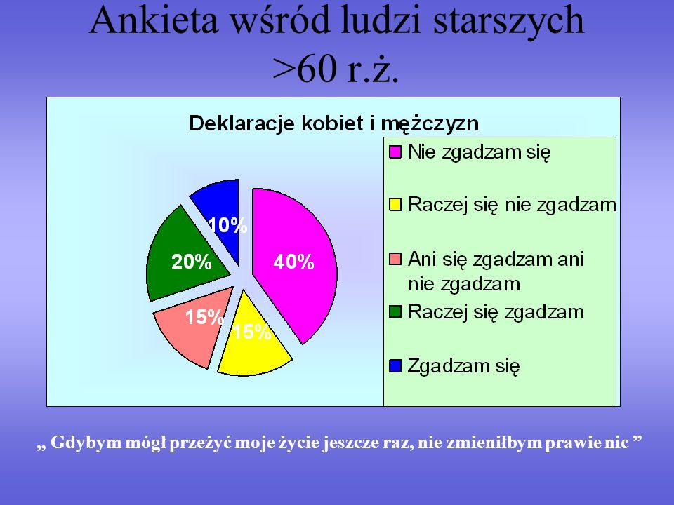 Ankieta wśród ludzi starszych >60 r.ż. Gdybym mógł przeżyć moje życie jeszcze raz, nie zmieniłbym prawie nic