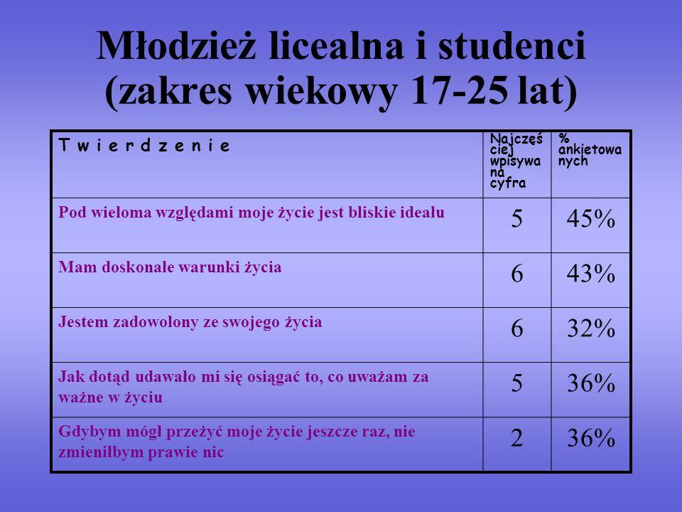 Młodzież licealna i studenci (zakres wiekowy 17-25 lat) T w i e r d z e n i e Najczęś ciej wpisywa na cyfra % ankietowa nych Pod wieloma względami moj