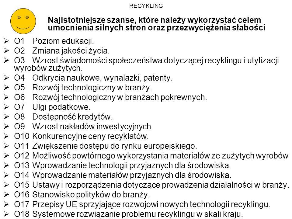 T1Stosunek społeczeństwa do branży.T2Niechęć do kupowania wyrobów z recyklatów.
