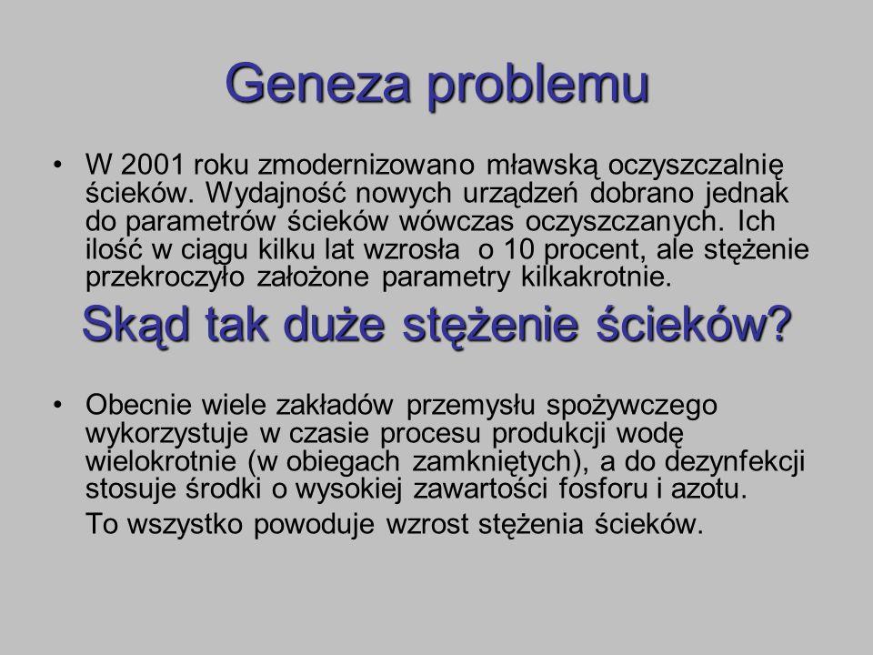 Geneza problemu W 2001 roku zmodernizowano mławską oczyszczalnię ścieków. Wydajność nowych urządzeń dobrano jednak do parametrów ścieków wówczas oczys