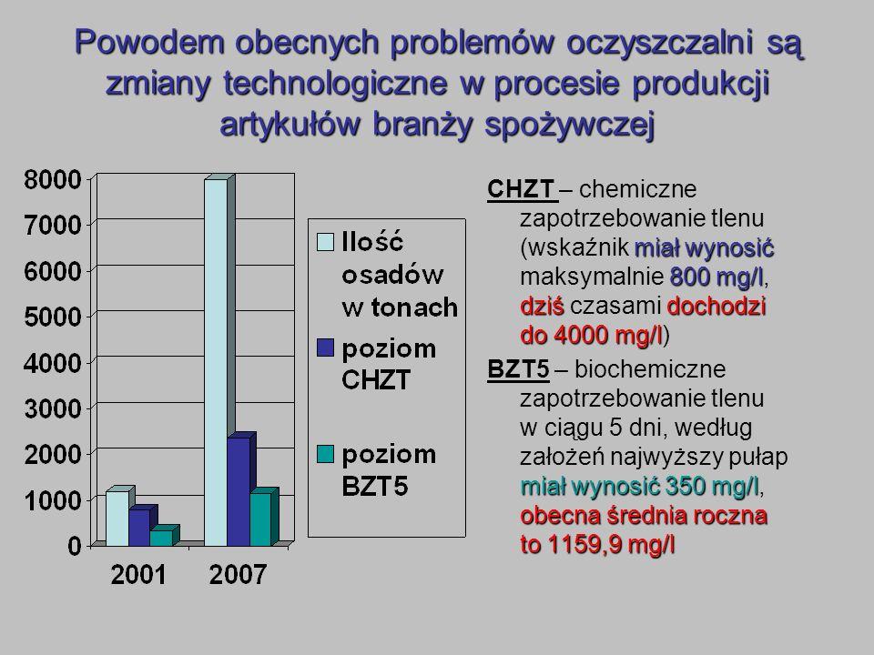 Powodem obecnych problemów oczyszczalni są zmiany technologiczne w procesie produkcji artykułów branży spożywczej miał wynosić 800 mg/l dziśdochodzi d