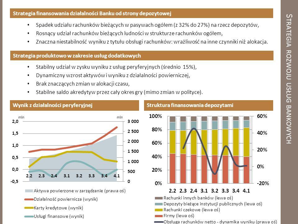 S TRATEGIA ROZWOJU USŁUG BANKOWYCH Strategia finansowania działalności Banku od strony depozytowej Spadek udziału rachunków bieżących w pasywach ogółem (z 32% do 27%) na rzecz depozytów, Rosnący udział rachunków bieżących ludności w strukturze rachunków ogółem, Znaczna niestabilność wyniku z tytułu obsługi rachunków: wrażliwość na inne czynniki niż alokacja.