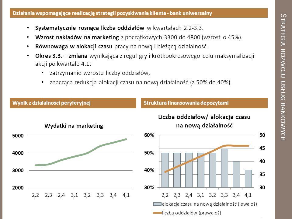 S TRATEGIA ROZWOJU USŁUG BANKOWYCH Działania wspomagające realizację strategii pozyskiwania klienta - bank uniwersalny Systematycznie rosnąca liczba oddziałów w kwartałach 2.2-3.3.