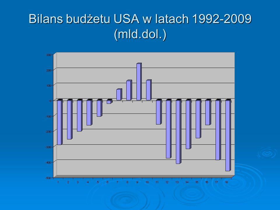Bilans budżetu USA w latach 1992-2009 (mld.dol.)