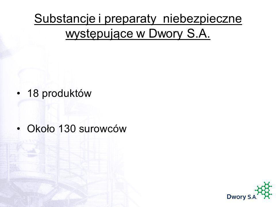 Substancje i preparaty niebezpieczne występujące w Dwory S.A. 18 produktów Około 130 surowców