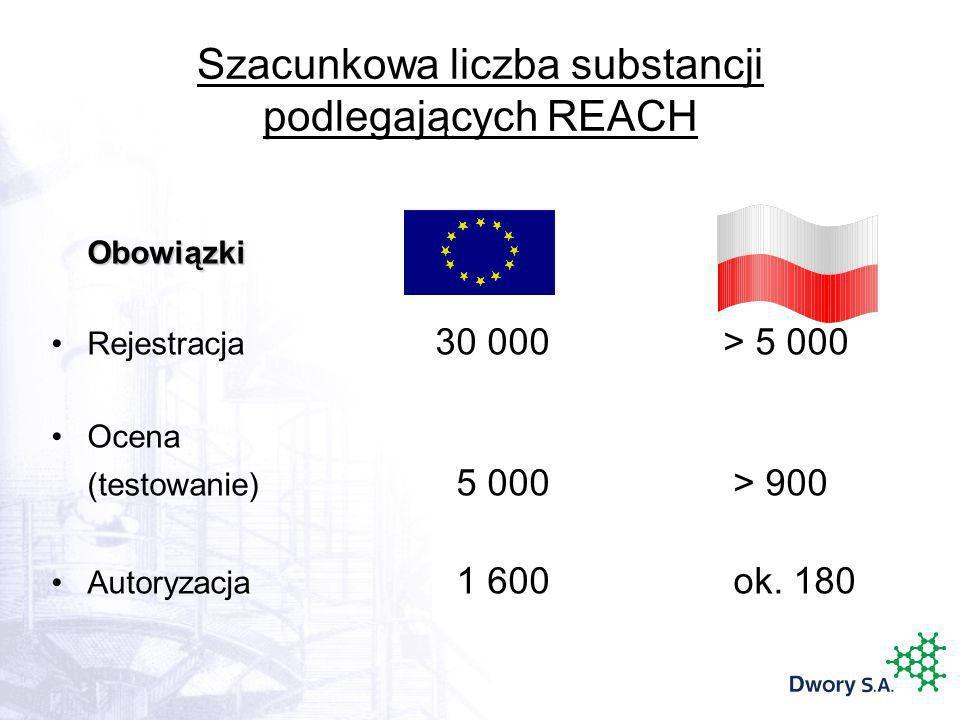 Szacunkowa liczba substancji podlegających REACH Obowiązki Rejestracja 30 000> 5 000 Ocena (testowanie) 5 000 > 900 Autoryzacja 1 600 ok. 180