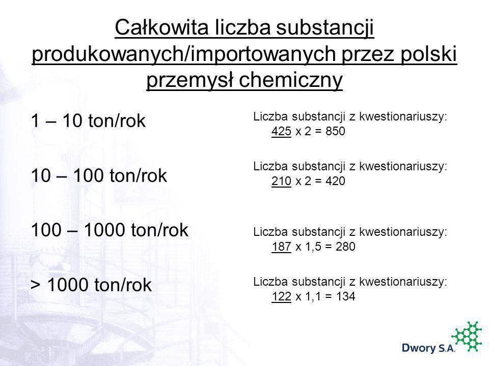 Całkowita liczba substancji produkowanych/importowanych przez polski przemysł chemiczny 1 – 10 ton/rok 10 – 100 ton/rok 100 – 1000 ton/rok > 1000 ton/