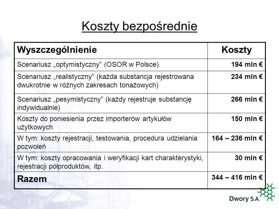 Koszty bezpośrednie WyszczególnienieKoszty Scenariusz optymistyczny (OSOR w Polsce)194 mln Scenariusz realistyczny (każda substancja rejestrowana dwuk