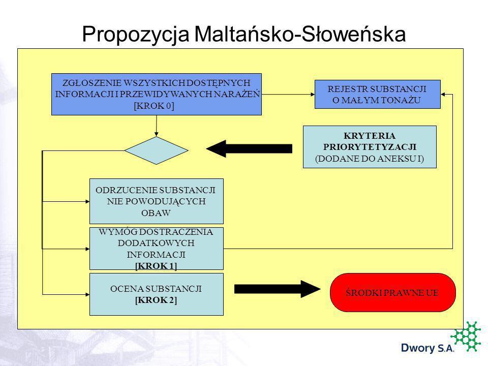 KRYTERIA PRIORYTETYZACJI (DODANE DO ANEKSU I) OCENA SUBSTANCJI [KROK 2] ODRZUCENIE SUBSTANCJI NIE POWODUJĄCYCH OBAW ŚRODKI PRAWNE UE REJESTR SUBSTANCJ
