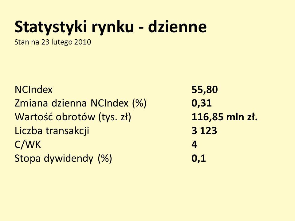 Statystyki rynku - dzienne Stan na 23 lutego 2010 NCIndex55,80 Zmiana dzienna NCIndex (%)0,31 Wartość obrotów (tys.