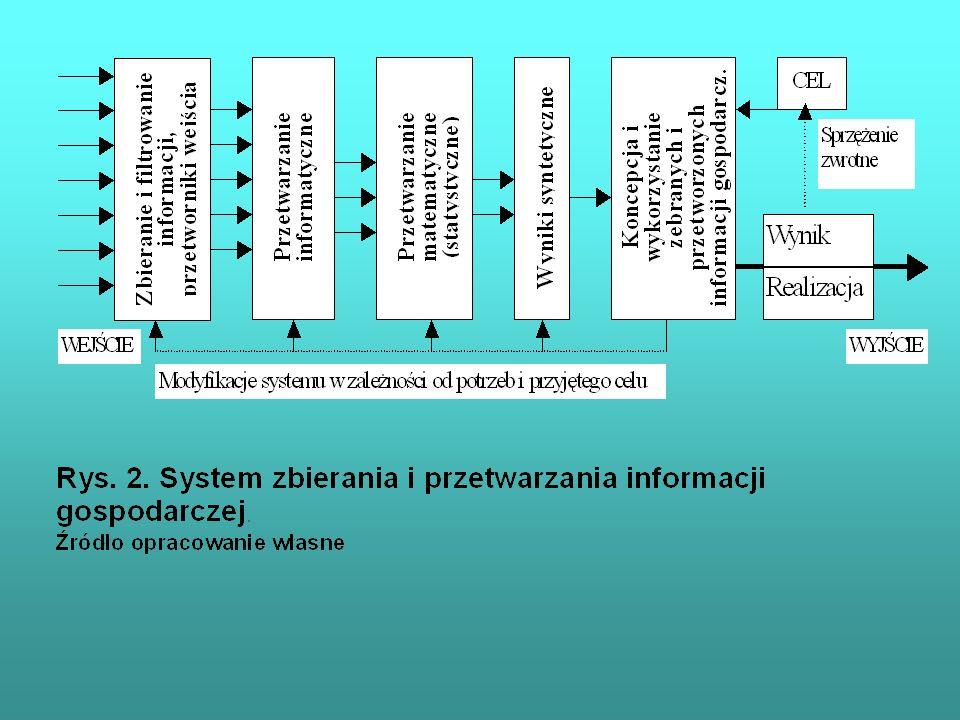 Algorytm wyboru testu istotności różnic (czy istnieją różnice w badanych podgrupach) dane niezależne Źródło: Kowal J.: Metody statystyczne w badaniach sondażowych rynku, PWN, Warszawa-Wrocław 1998, s.102.