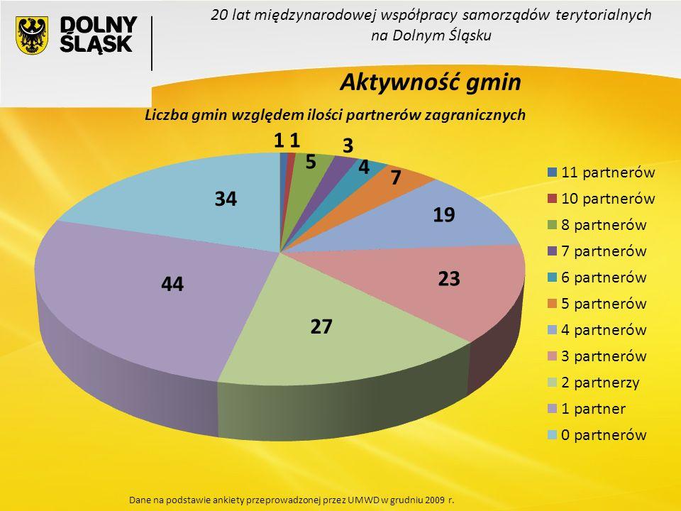 20 lat międzynarodowej współpracy samorządów terytorialnych na Dolnym Śląsku Aktywność gmin Liczba gmin względem ilości partnerów zagranicznych 44 27 23 19 7 4 3 5 11