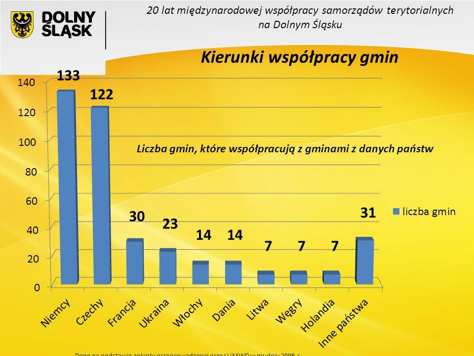 Liczba gmin, które współpracują z gminami z danych państw 133 14 31 14 23 30 777 20 lat międzynarodowej współpracy samorządów terytorialnych na Dolnym Śląsku Kierunki współpracy gmin Dane na podstawie ankiety przeprowadzonej przez UMWD w grudniu 2009 r.
