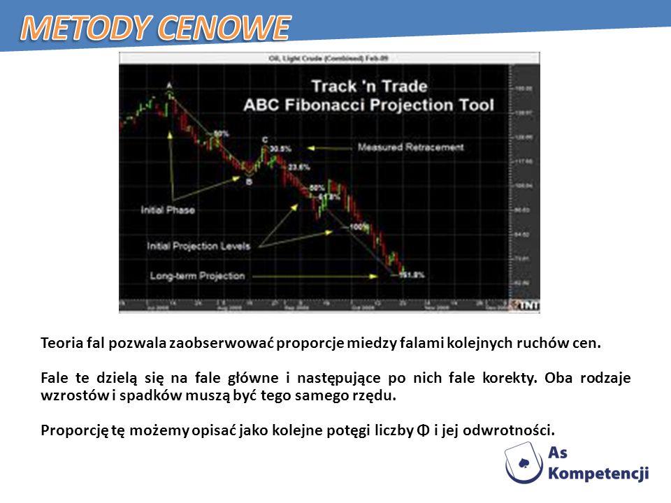 Teoria fal pozwala zaobserwować proporcje miedzy falami kolejnych ruchów cen.