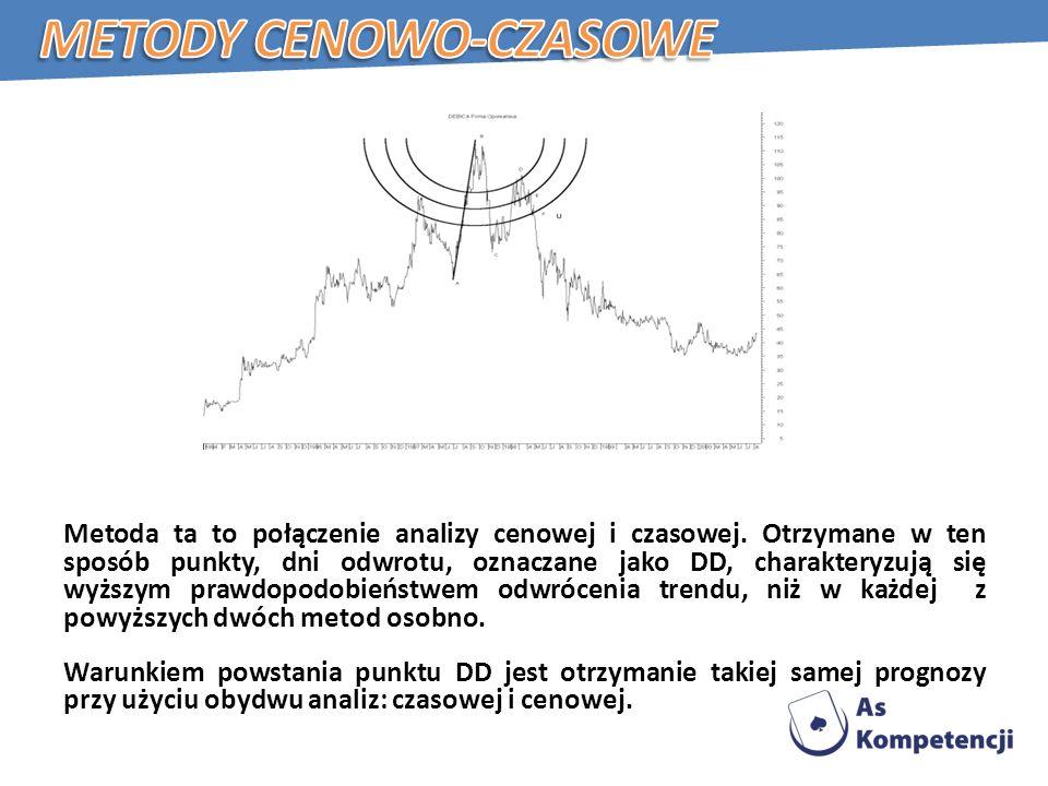 Metoda ta to połączenie analizy cenowej i czasowej.