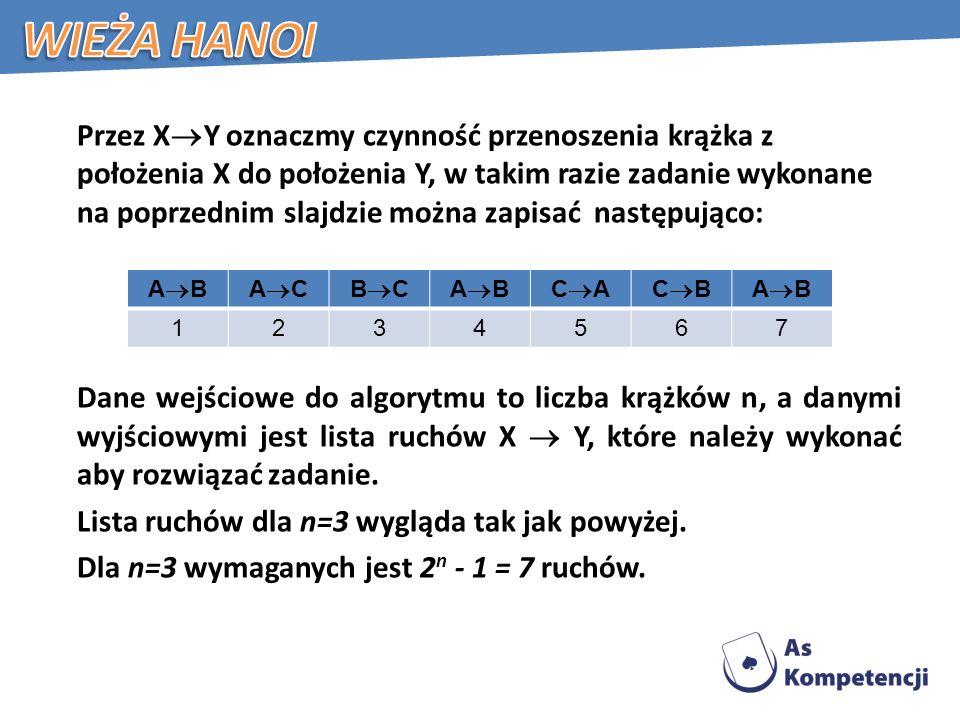 Przez X Y oznaczmy czynność przenoszenia krążka z położenia X do położenia Y, w takim razie zadanie wykonane na poprzednim slajdzie można zapisać następująco: Dane wejściowe do algorytmu to liczba krążków n, a danymi wyjściowymi jest lista ruchów X Y, które należy wykonać aby rozwiązać zadanie.
