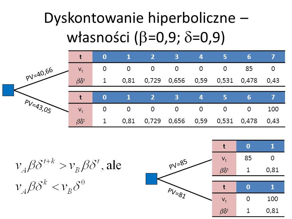 Dyskontowanie hiperboliczne – własności ( =0,9; =0,9) t01234567 vtvt 000000850 t 10,810,7290,6560,590,5310,4780,43 t01234567 vtvt 0000000100 t 10,810,