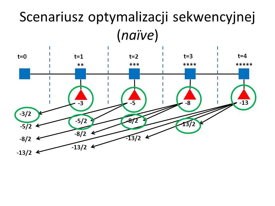 Scenariusz optymalizacji sekwencyjnej (naїve) -3 -5 -8 -13 ** *** **** ***** t=0 t=1 t=2 t=3 t=4 -3/2 -5/2 -8/2 -13/2 -5/2 -8/2 -13/2 -8/2 -13/2