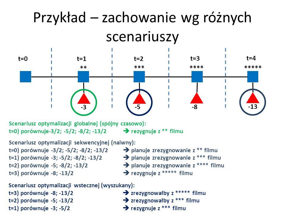 Przykład – zachowanie wg różnych scenariuszy -3 -5 -8 -13 ** *** **** ***** t=0 t=1 t=2 t=3 t=4 Scenariusz optymalizacji globalnej (spójny czasowo): t
