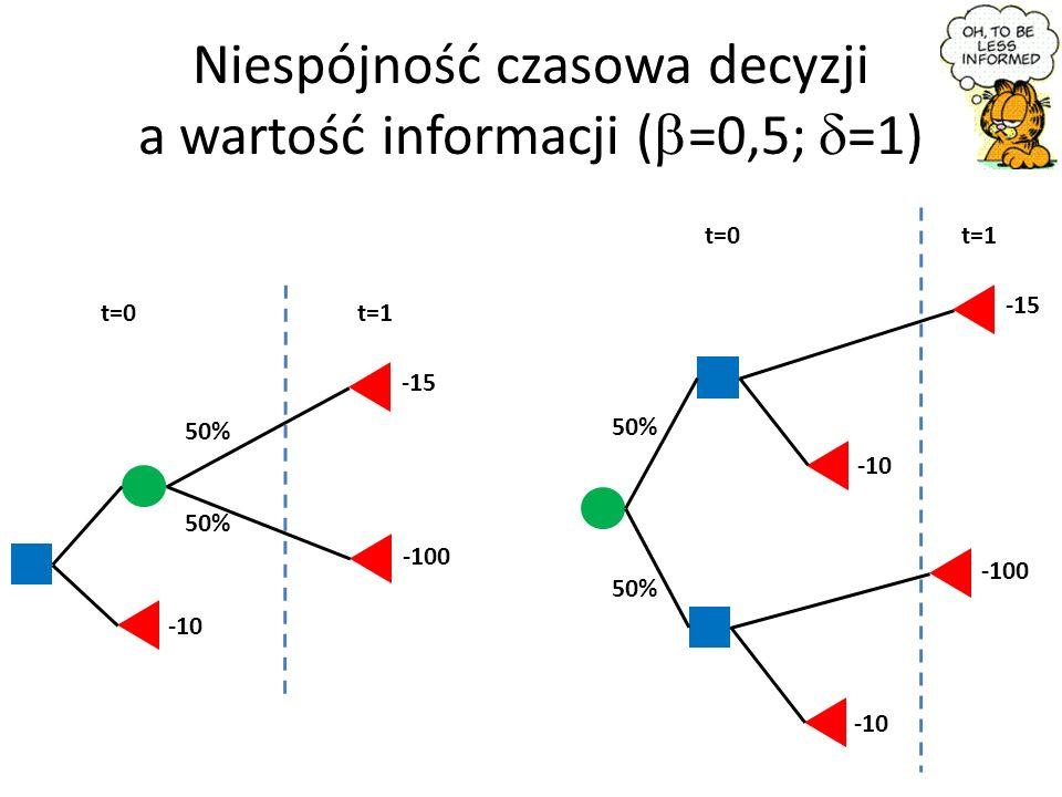 Niespójność czasowa decyzji a wartość informacji ( =0,5; =1) t=0 -15 50% t=1 -100 -10 t=0 -15 t=1 -10 -100 -10 50%