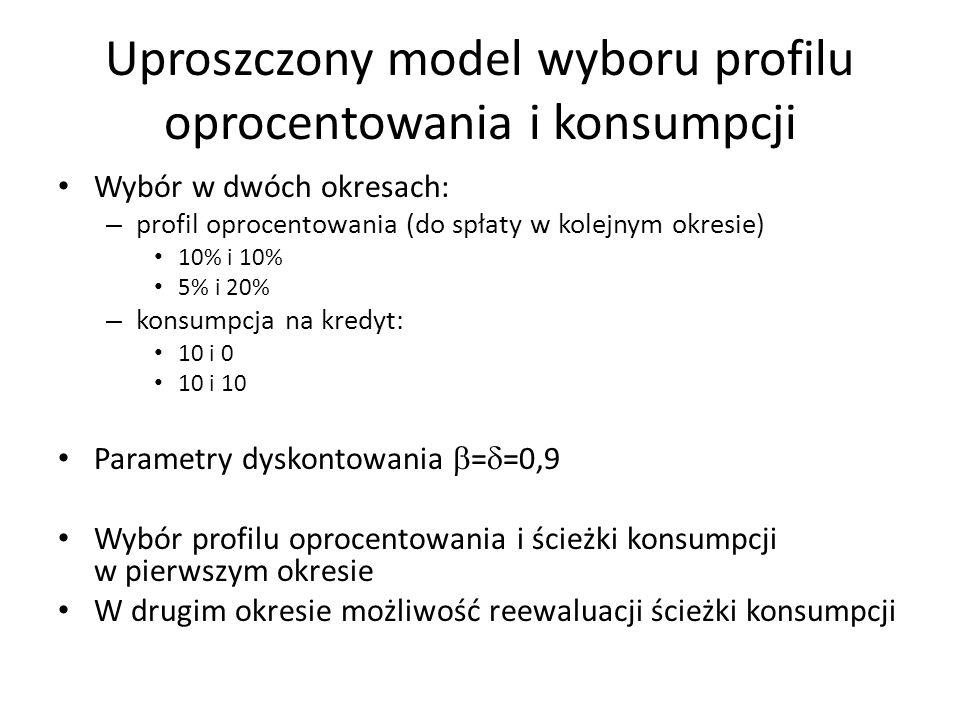Uproszczony model wyboru profilu oprocentowania i konsumpcji Wybór w dwóch okresach: – profil oprocentowania (do spłaty w kolejnym okresie) 10% i 10%