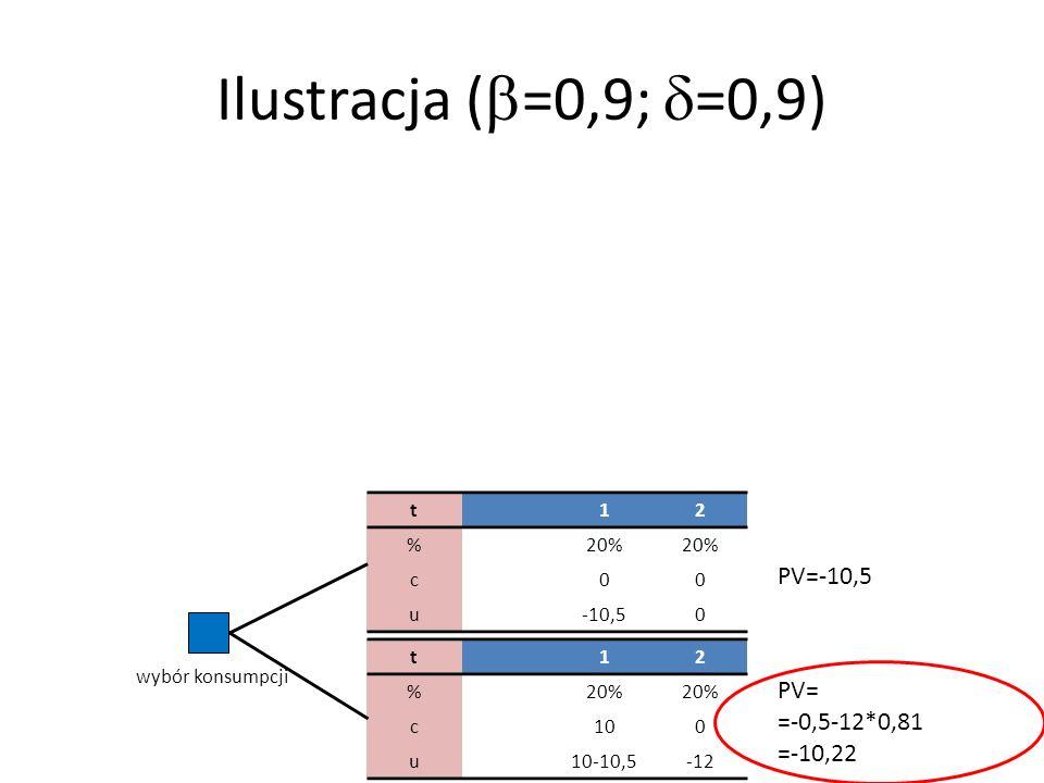 Ilustracja ( =0,9; =0,9) t12 %20% c00 u-10,50 t12 %20% c100 u10-10,5-12 PV=-10,5 PV= =-0,5-12*0,81 =-10,22 wybór konsumpcji