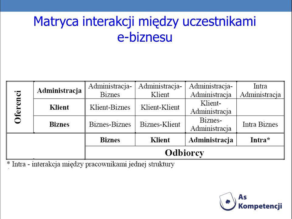 Matryca interakcji między uczestnikami e-biznesu