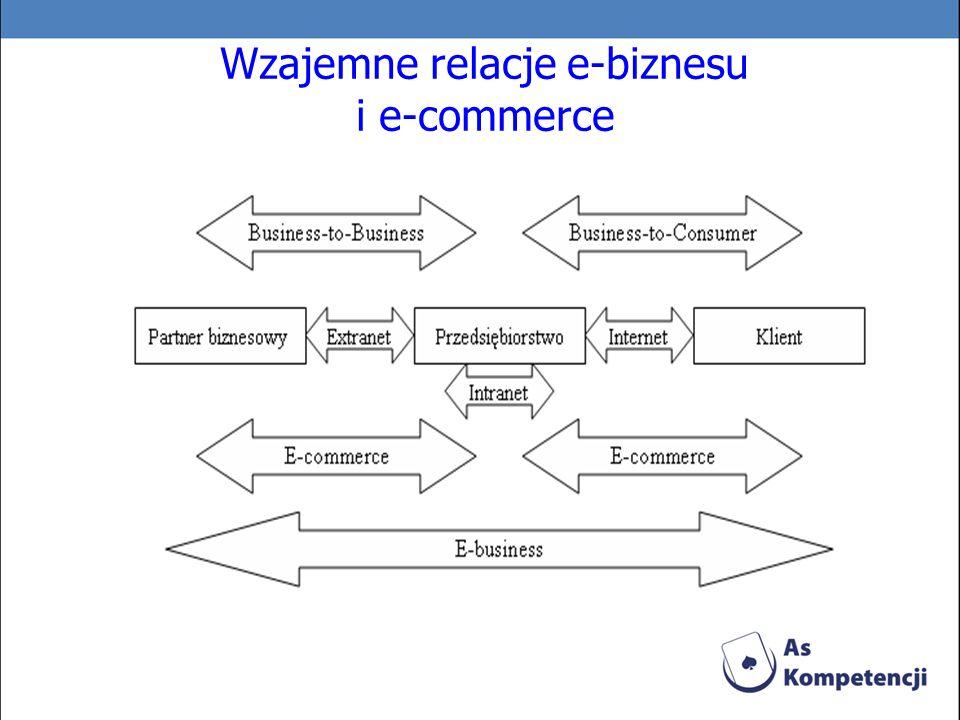 Wzajemne relacje e-biznesu i e-commerce