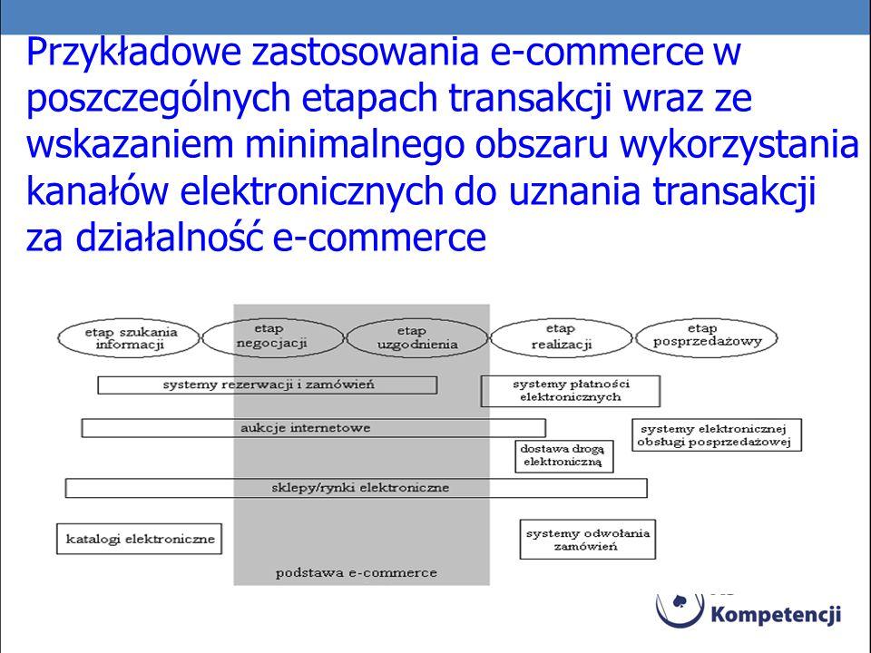 Przykładowe zastosowania e-commerce w poszczególnych etapach transakcji wraz ze wskazaniem minimalnego obszaru wykorzystania kanałów elektronicznych d