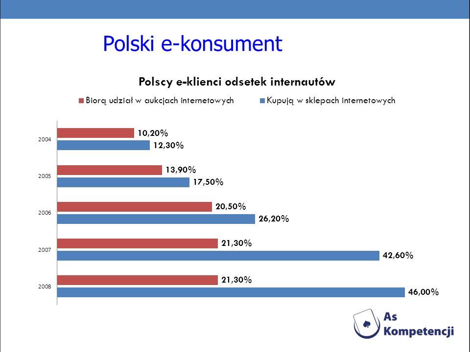 Polski e-konsument